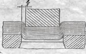 Зазор между пуансоном и матрицей