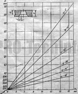 Высота рабочего конического отверстия