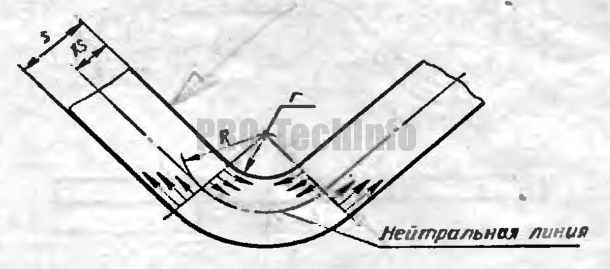 Растяжение сжатие волокон при гибке