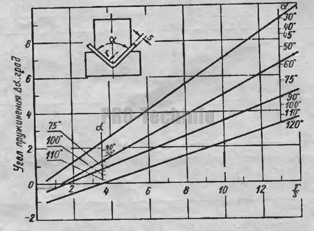 Углы пружинения Δα при гибке деталей из сталей марок Ст.1, 08 и 10