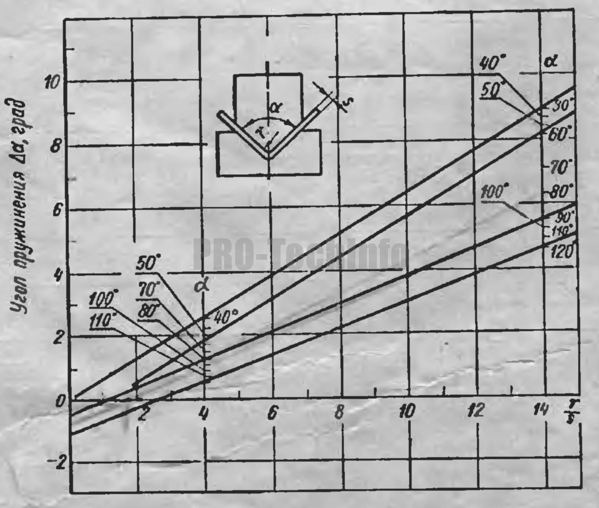 Углы пружинения Δα при гибке деталей из сталей марок Ст.2, Ст.3, 15 и 20