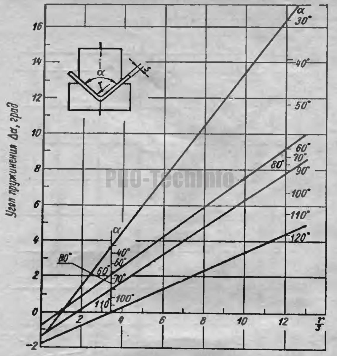 Углы пружинения Δα при гибке деталей из сталей марок Ст.4 и 25