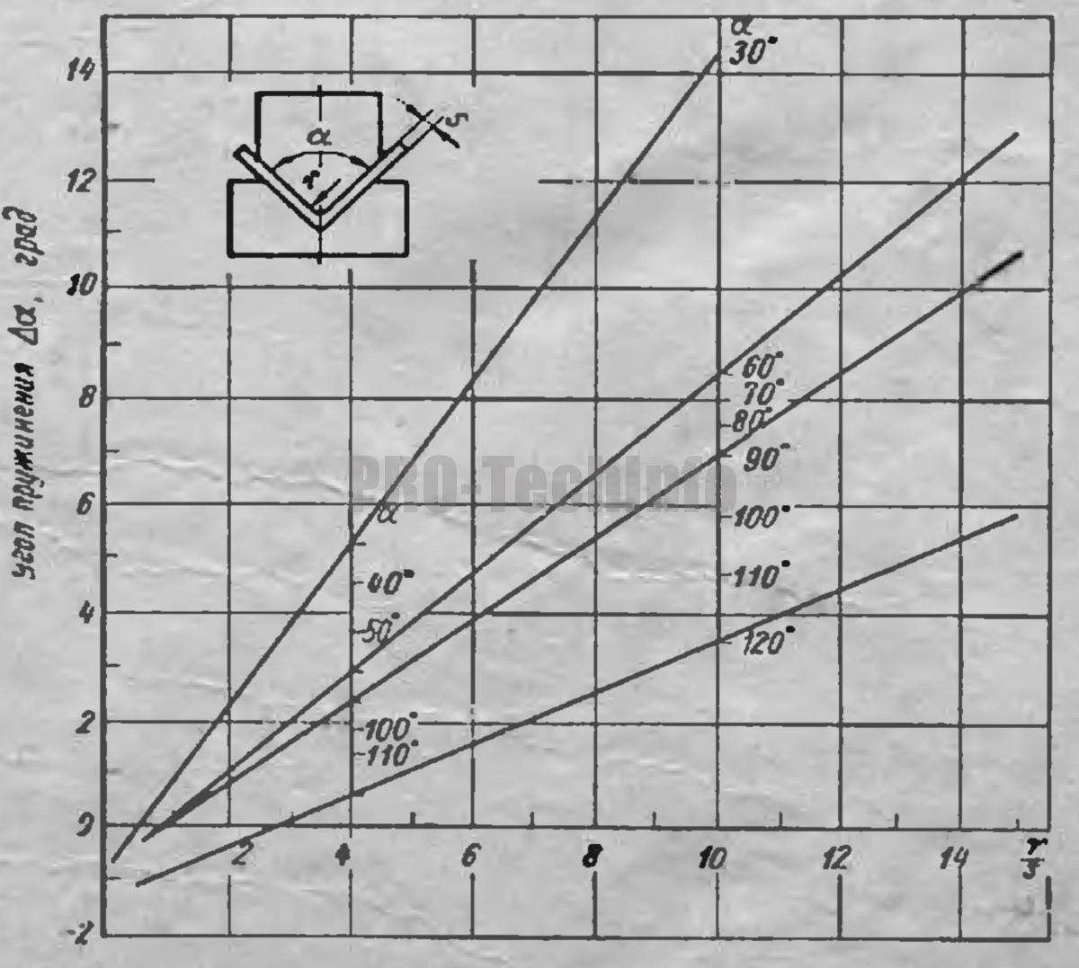 Углы пружинения Δα при гибке деталей из сталей марок Ст.5 и 35