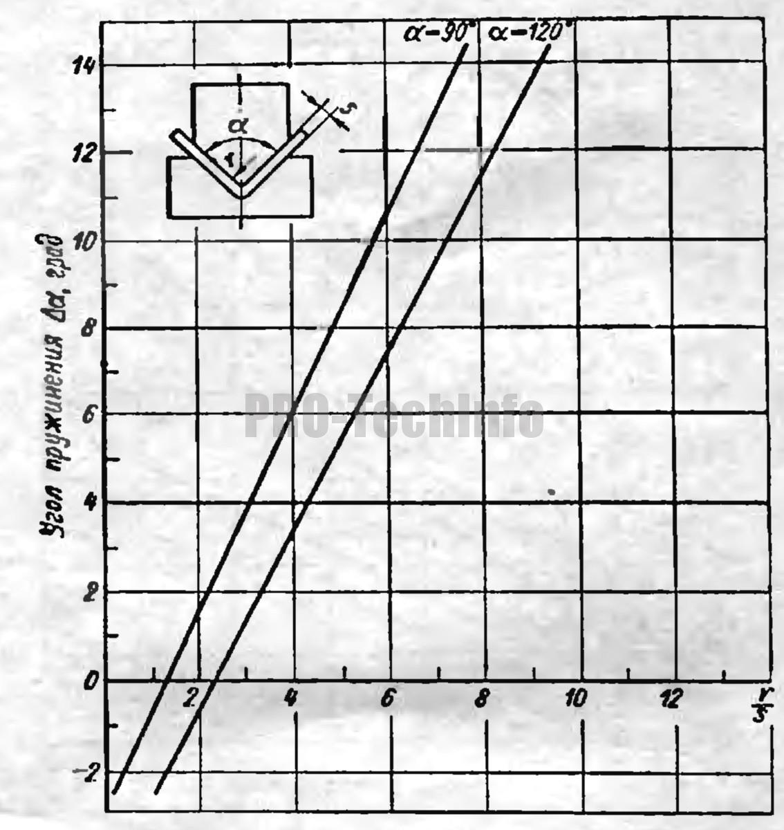 Углы пружинения Δα при гибке деталей из стали марки У9
