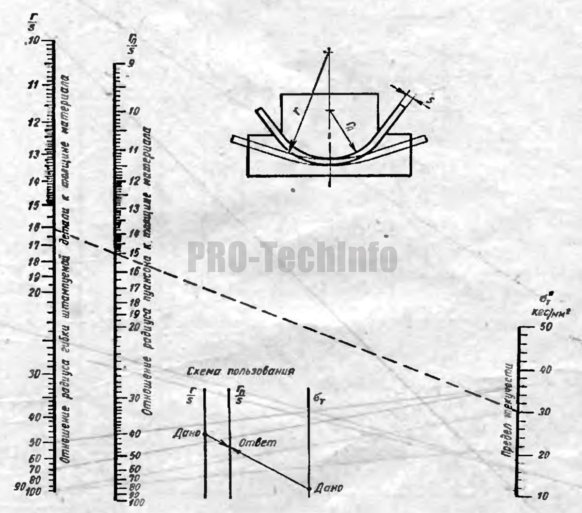 Радиусы пуансонов гибочных штампов для гибки деталей из сталей по ГОСТ 380—05 и ГОСТ 1050—13