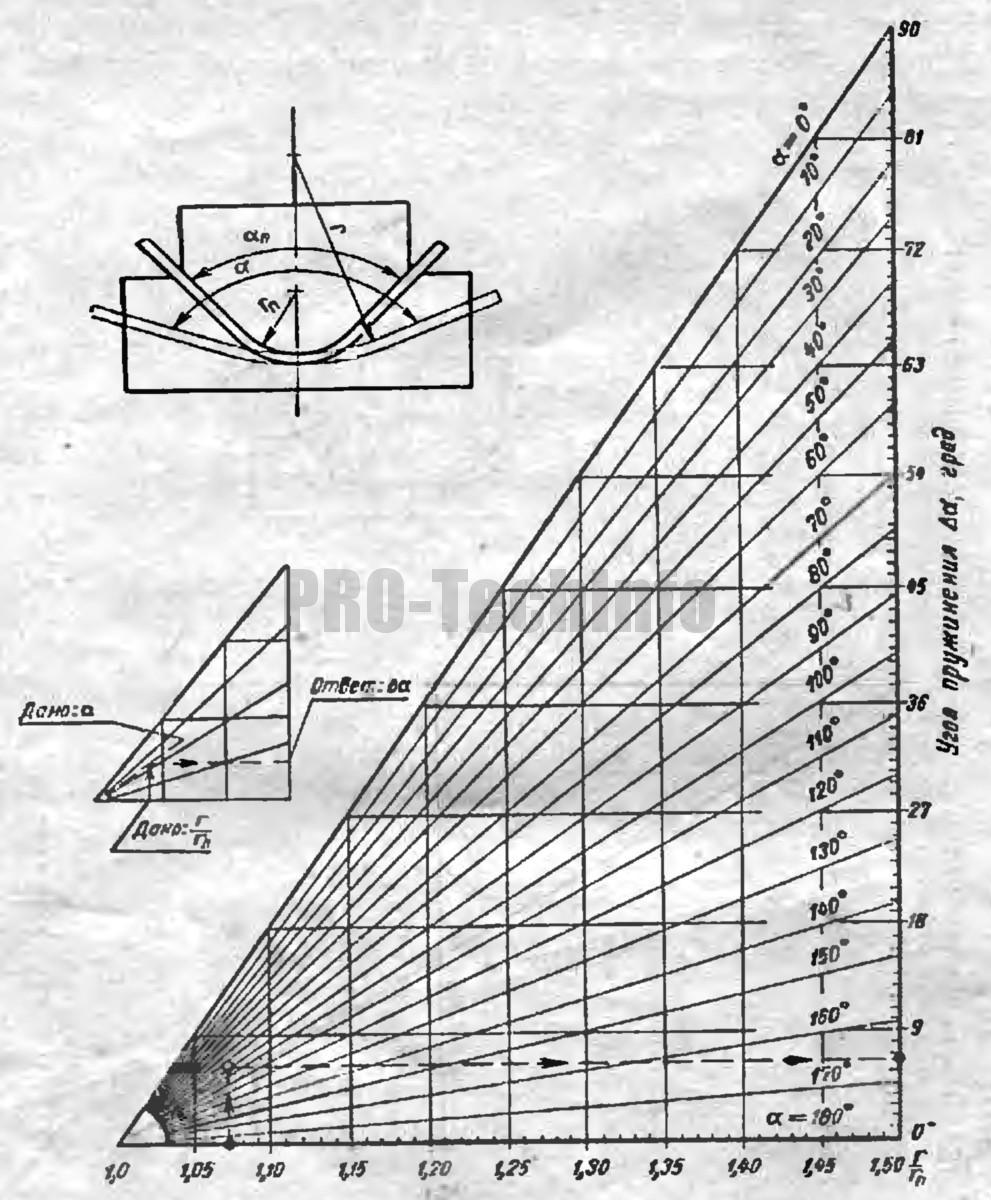 углы пружинения гибочных штампов для гибки деталей из сталей по ГОСТ 380—05 и ГОСТ 1050—13
