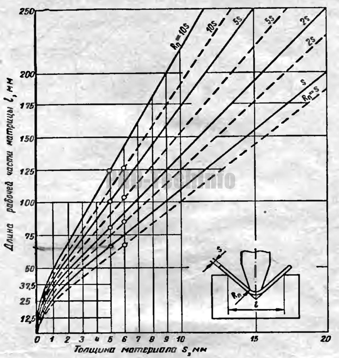 Диаграмма для определения размера l матрицы при гибке