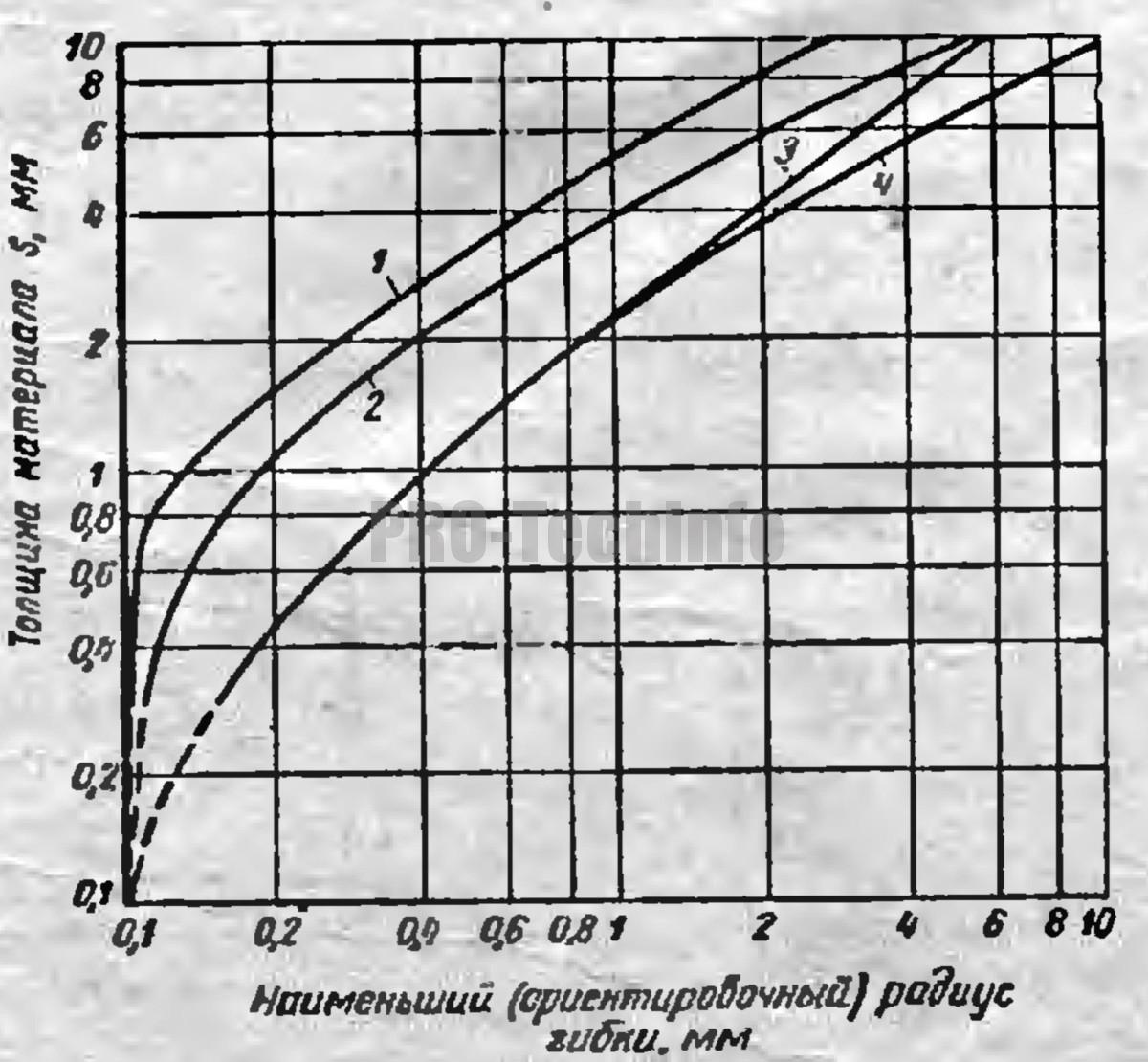 Наименьшие радиусы гибки в зависимости от материала и его толщины