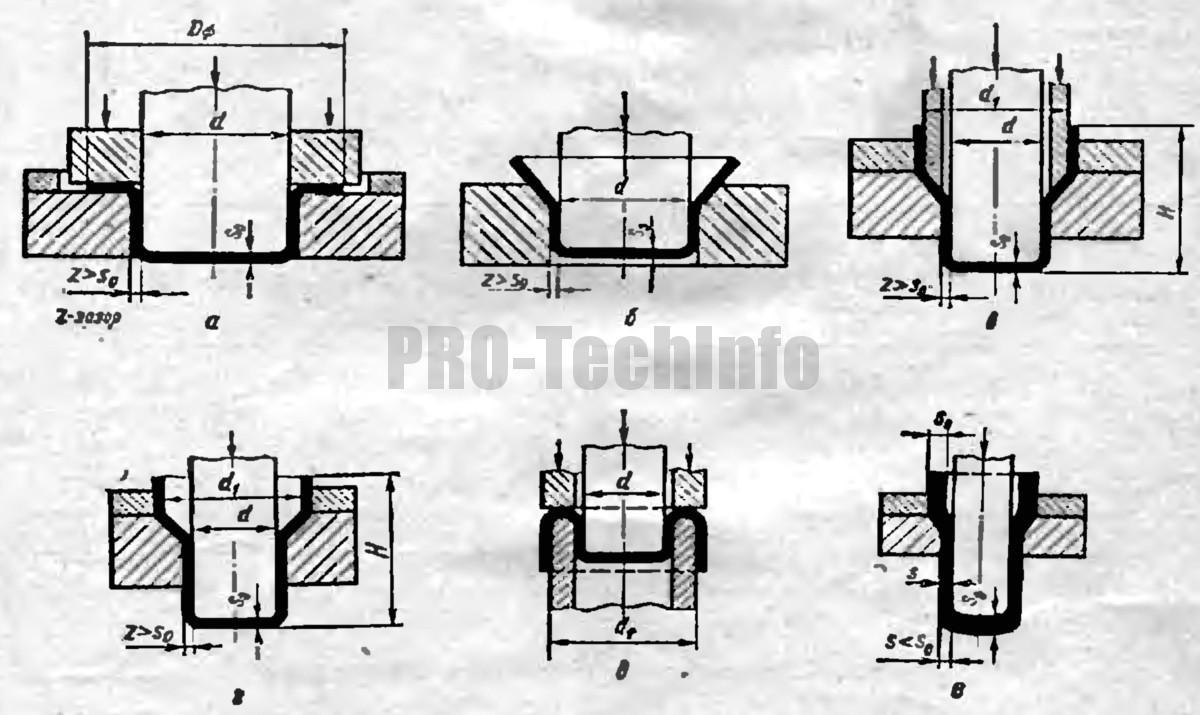 Классификация вытяжных штампов