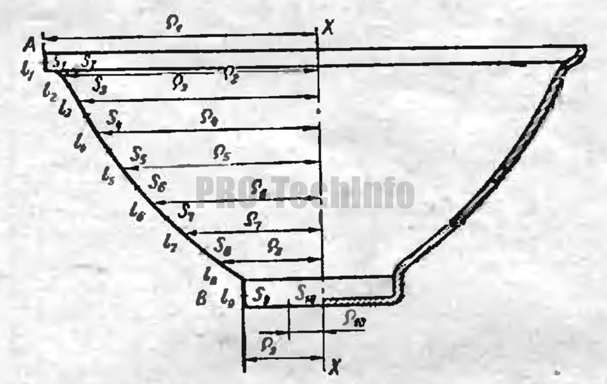 Разбивка криволинейных участков по графоаналитическому методу