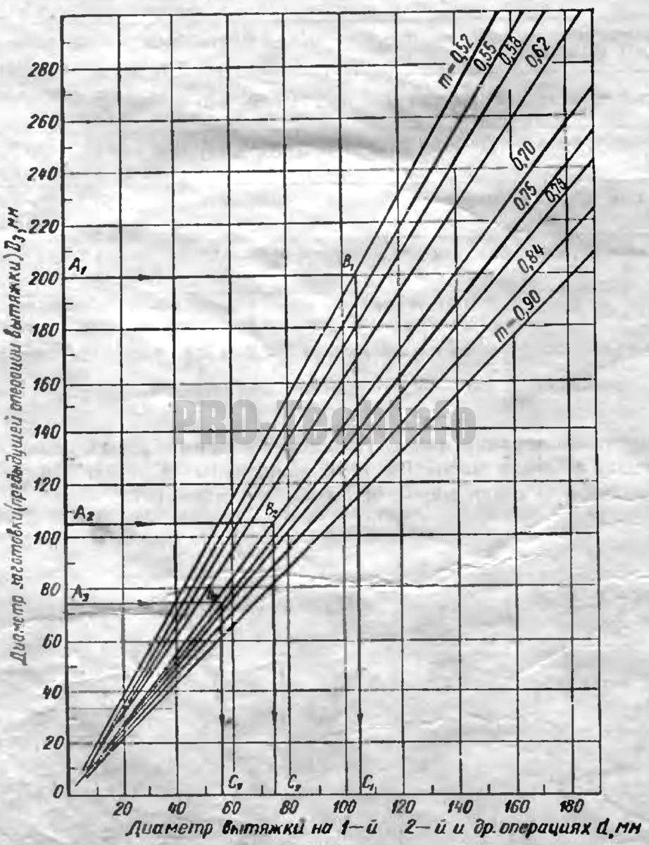 графический метод определения диаметров и количества операций вытяжки