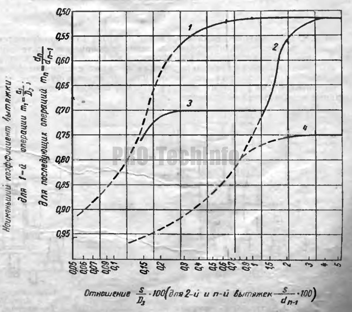 графики по выбору типа пресса в зависимости от отношения (s/D3)⋅100 и (s/dn-1)⋅100, а также коэффициентов вытяжки m1 и mn