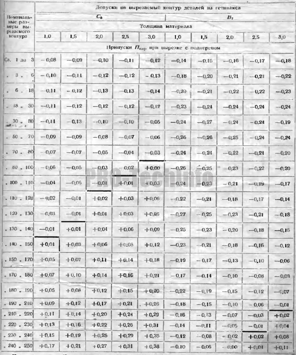 Припуски на рабочие размеры отверстий матриц при вырезке из гетинакса с подогревом