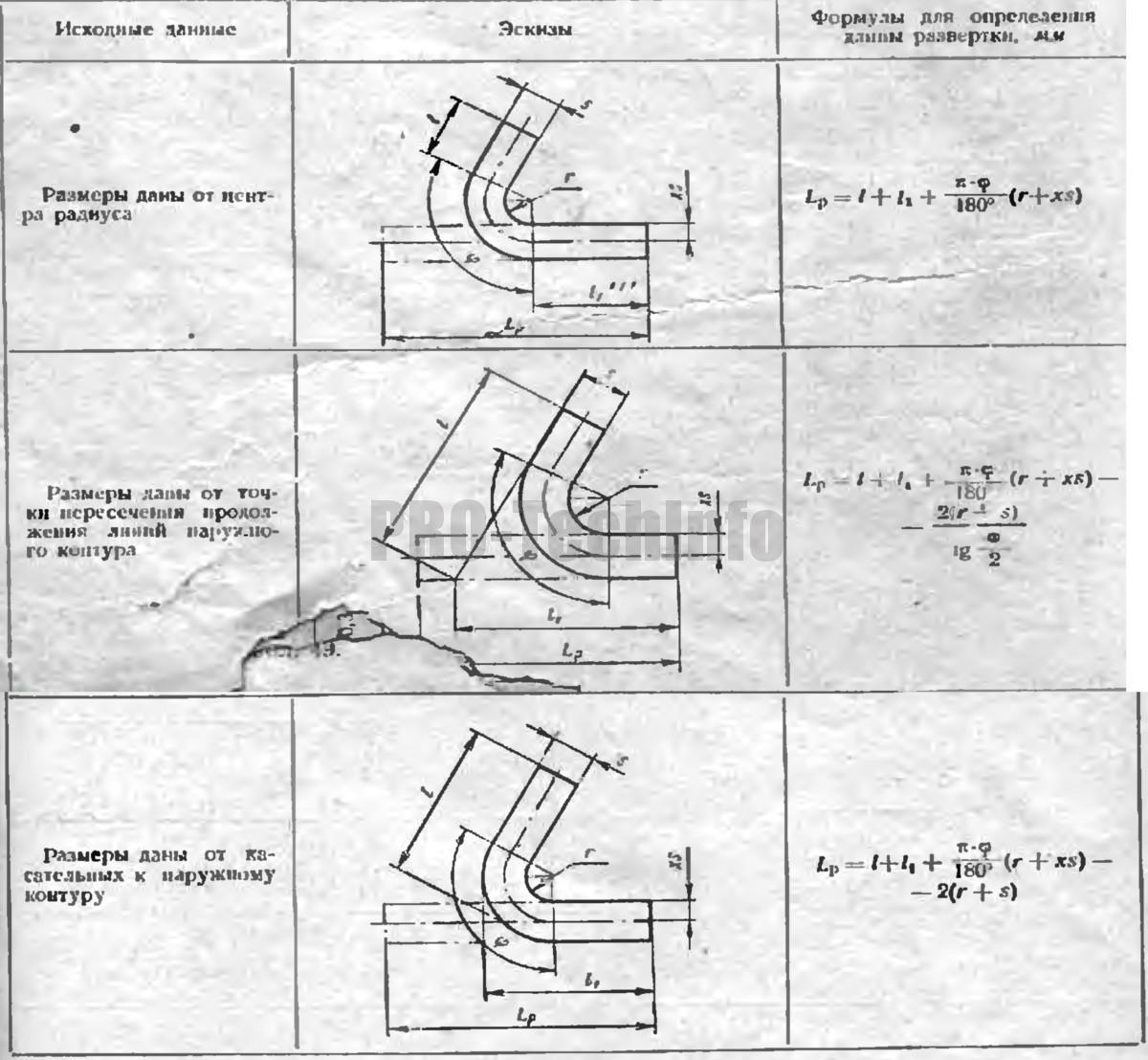 формулы для расчета длины развертки гнутых деталей