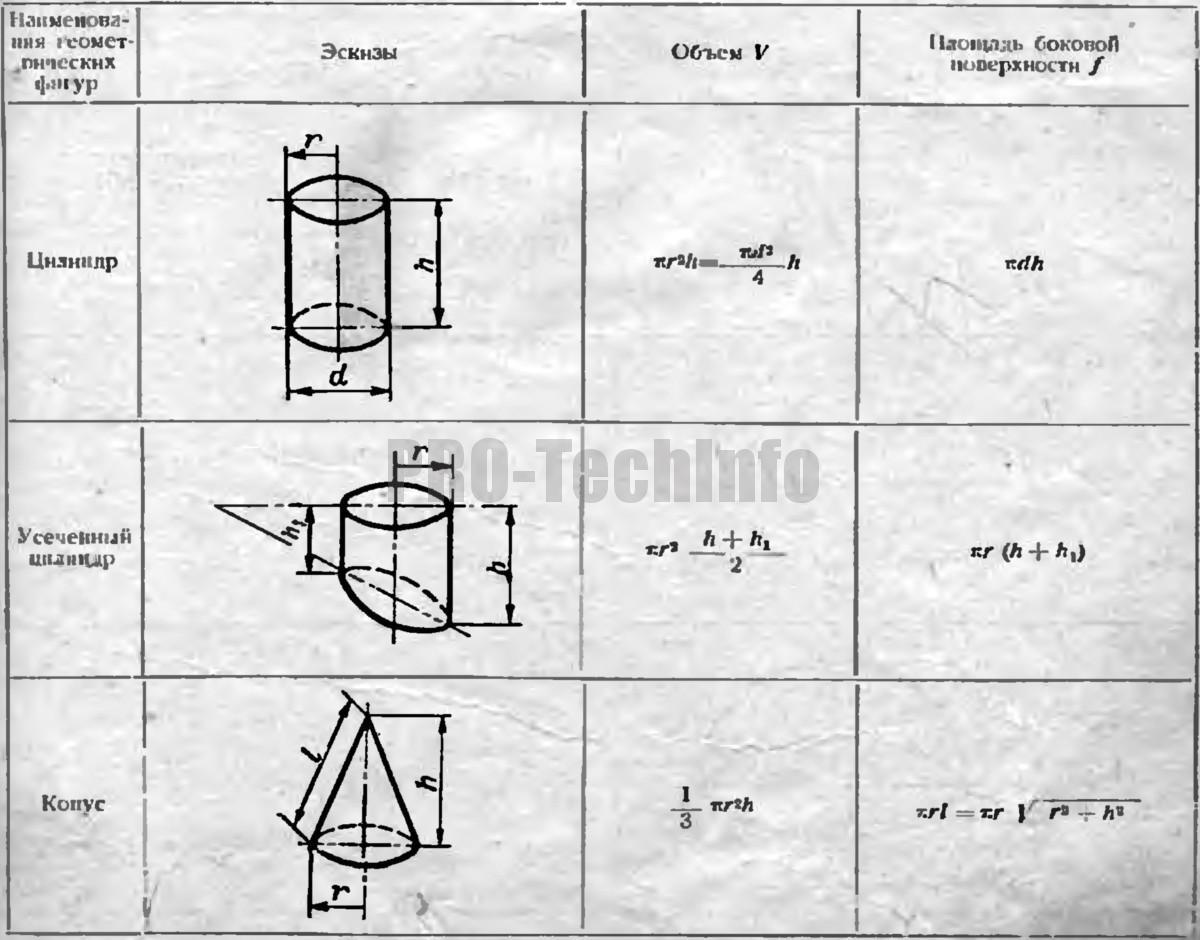 формулы для определения объемов и площадей боковых поверхностей