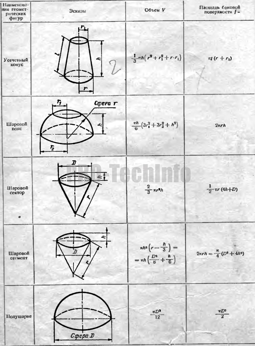 формулы для определения объемов и площадей боковых поверхностей 2