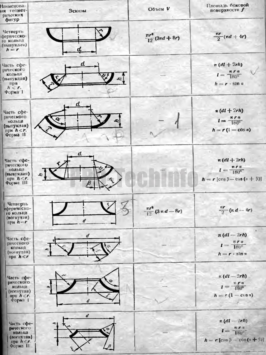 формулы для определения объемов и площадей боковых поверхностей 3