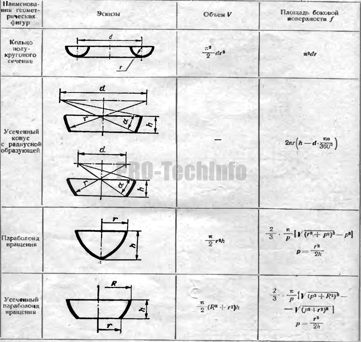 формулы для определения объемов и площадей боковых поверхностей 4