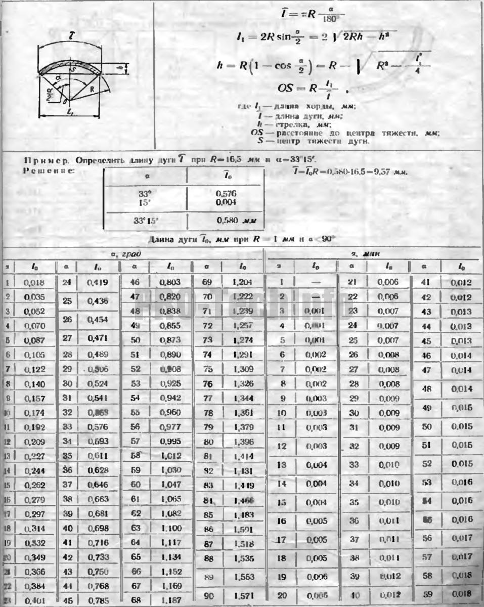 Расчет элементов дуги