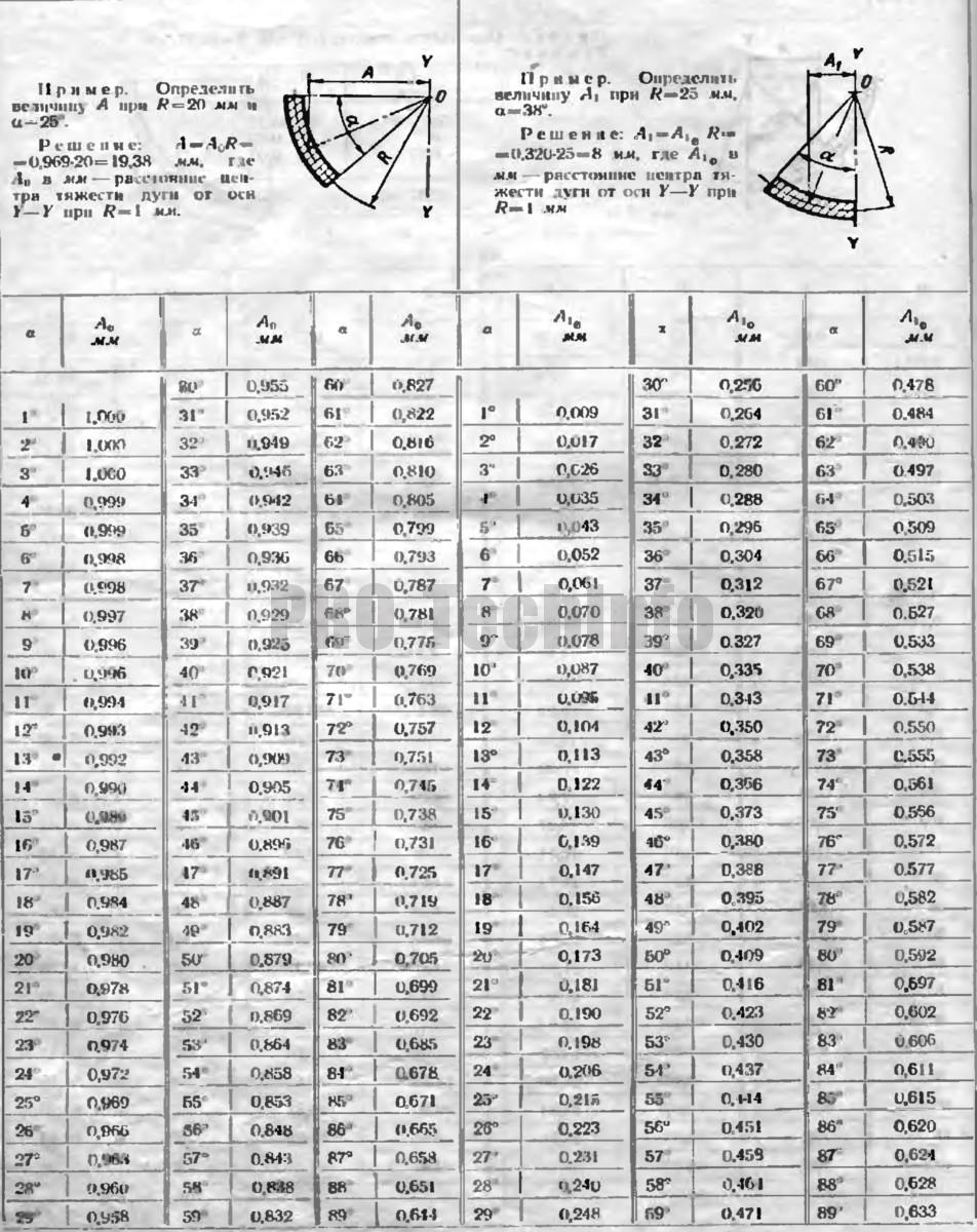 Определение расстояния А центра тяжести дуги от оси Y-Y при α<90°