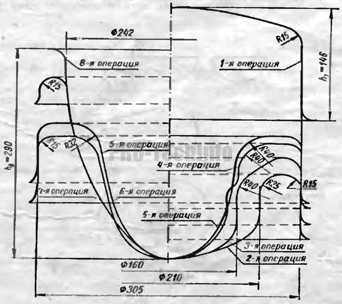 Переходы по операциям вытяжки с выворачиванием полой детали параболической формы