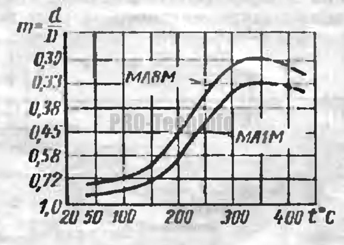 графики зависимости коэффициента вытяжки магниевых сплавов от температуры подогрева