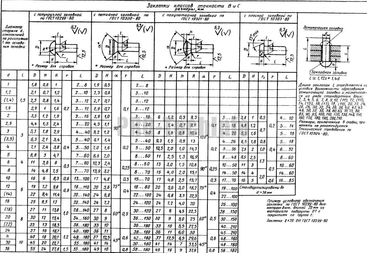 Типы и размеры стандартных заклепок