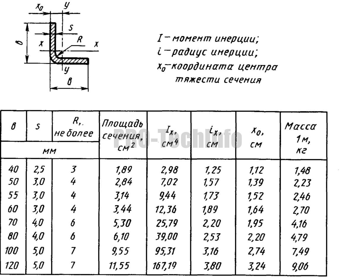 Гнутые стальные равнополочные уголки