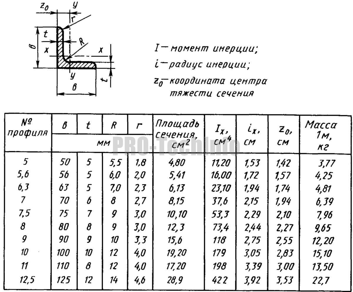 Прокатная угловая равнополочная сталь ГОСТ 8509