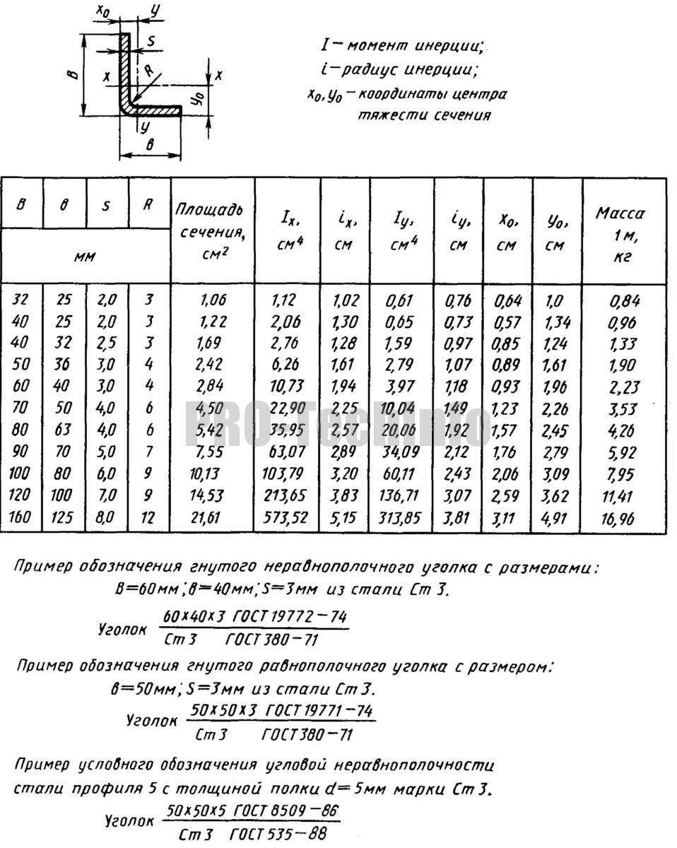 Гнутые стальные неравнополочные уголки ГОСТ 19772
