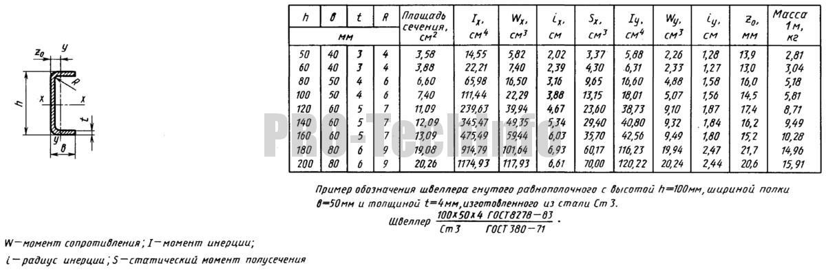Швеллеры стальные гнутые равнополочные ГОСТ 8278
