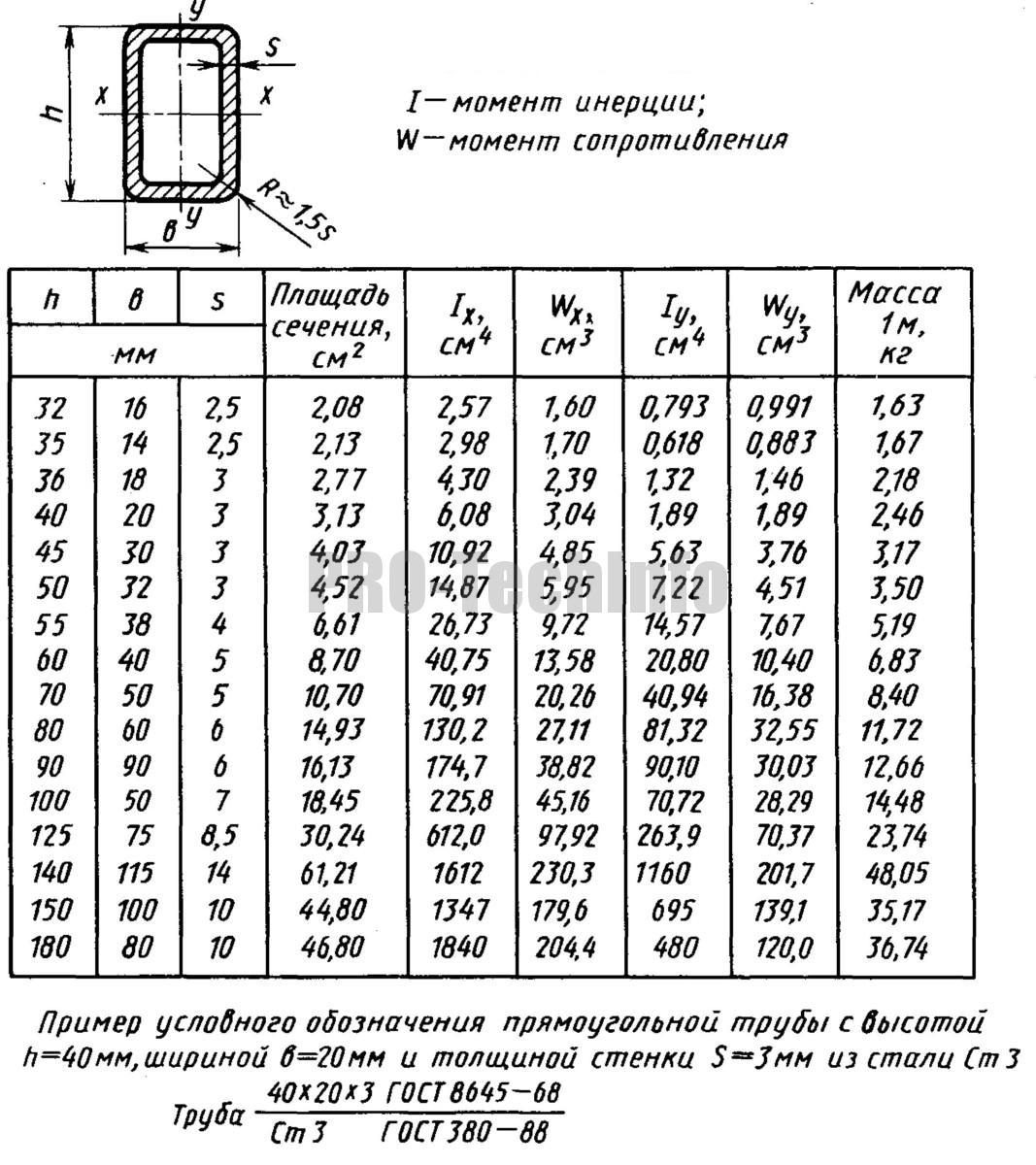 Трубы стальные прямоугольные ГОСТ 8645