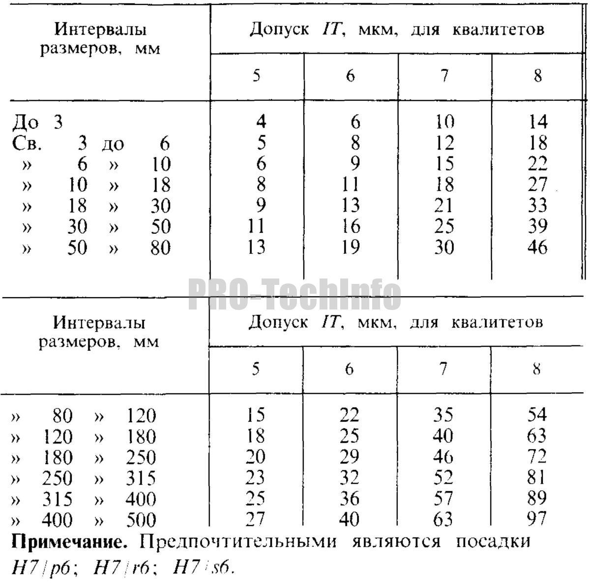 Значения допусков по ГОСТ 25346 (СТ СЭВ 145) для размеров от 1 до 500 мм