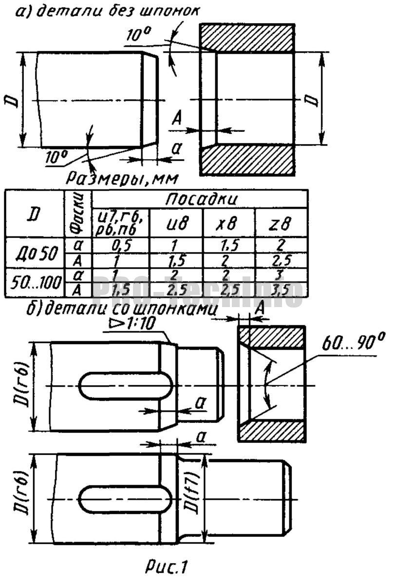 Входные фаски посадочных поверхностей деталей для соединений с натягом