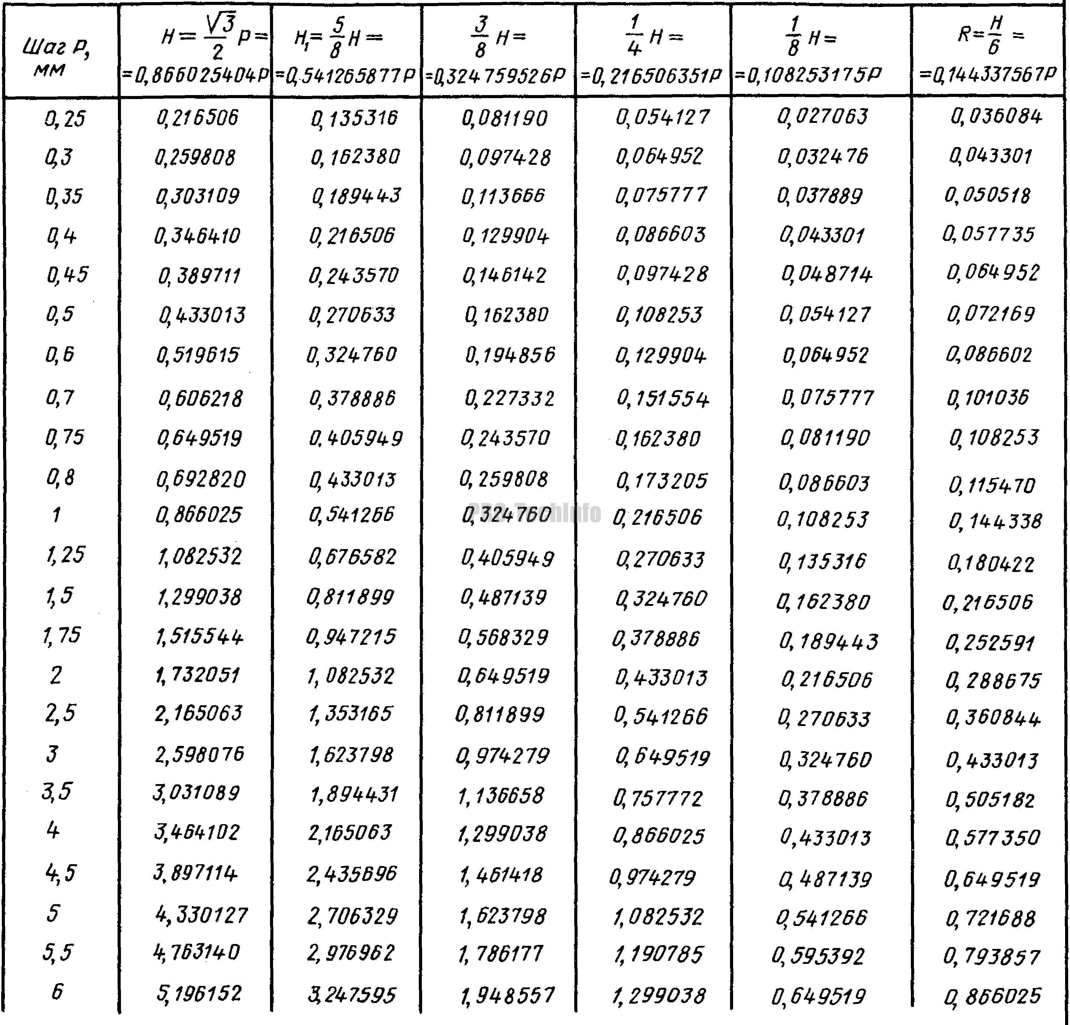 размеры элементов профиля резьбы