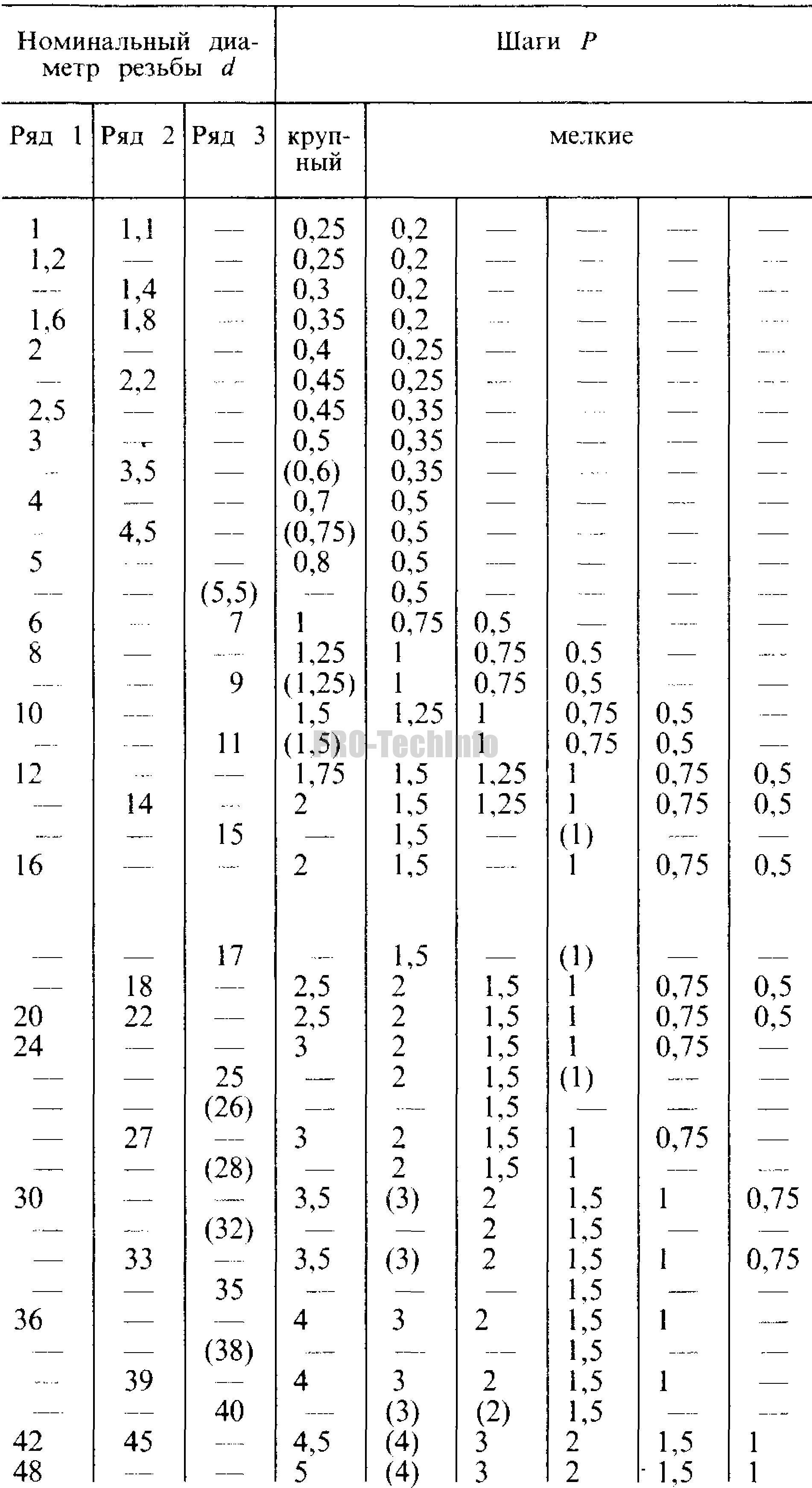 Резьба метрическая. Диаметры и шаги 1