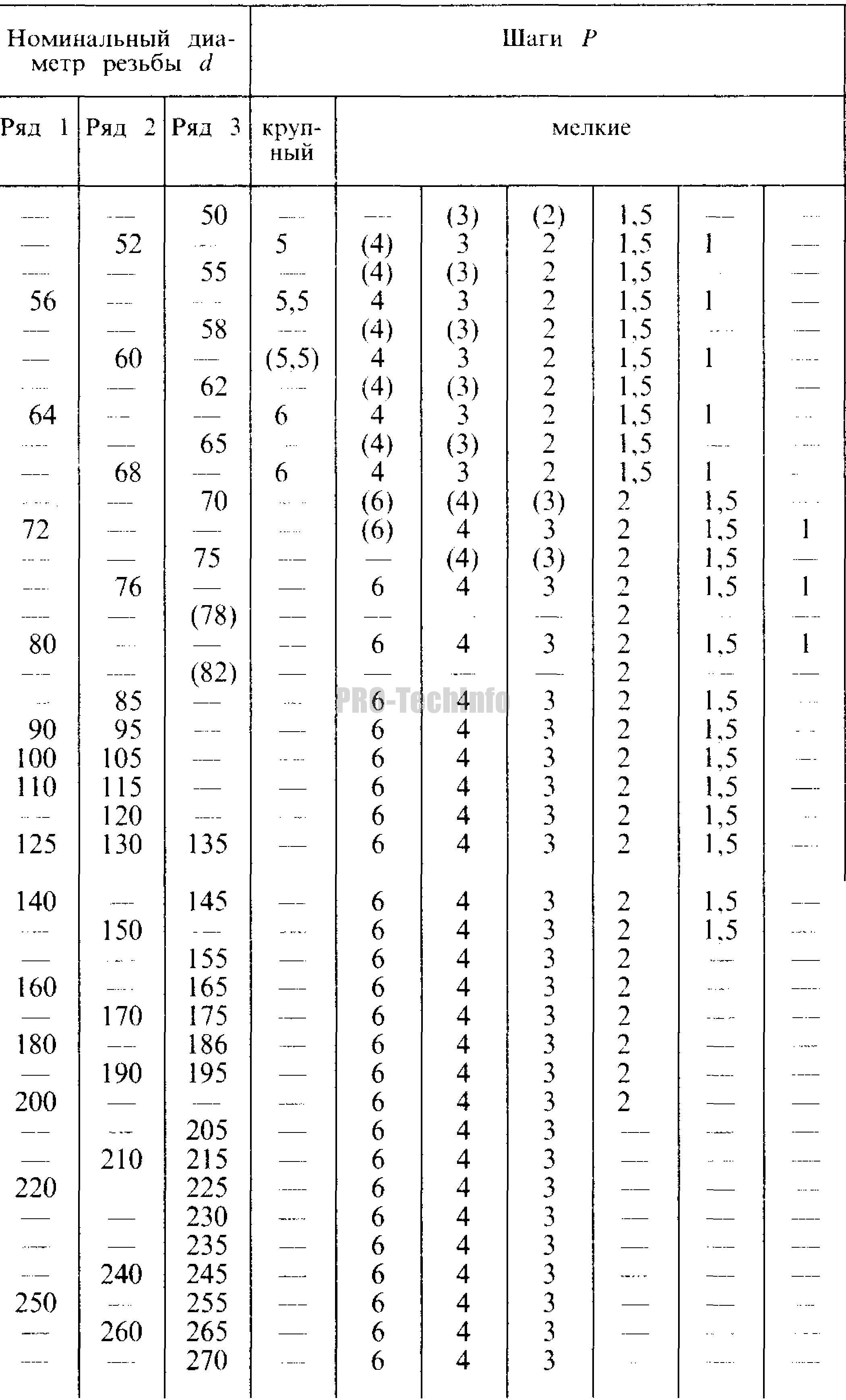 Резьба метрическая. Диаметры и шаги 2