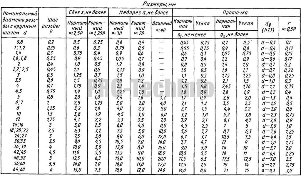 Сбеги, недорезы, проточки и фаски по ГОСТ 10549