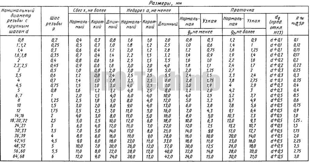 Выходы внутренней метрической резьбы по ГОСТ 10549