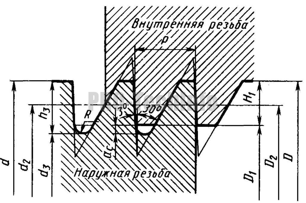 номинальный профиль наружной и внутренней упорной резьбы