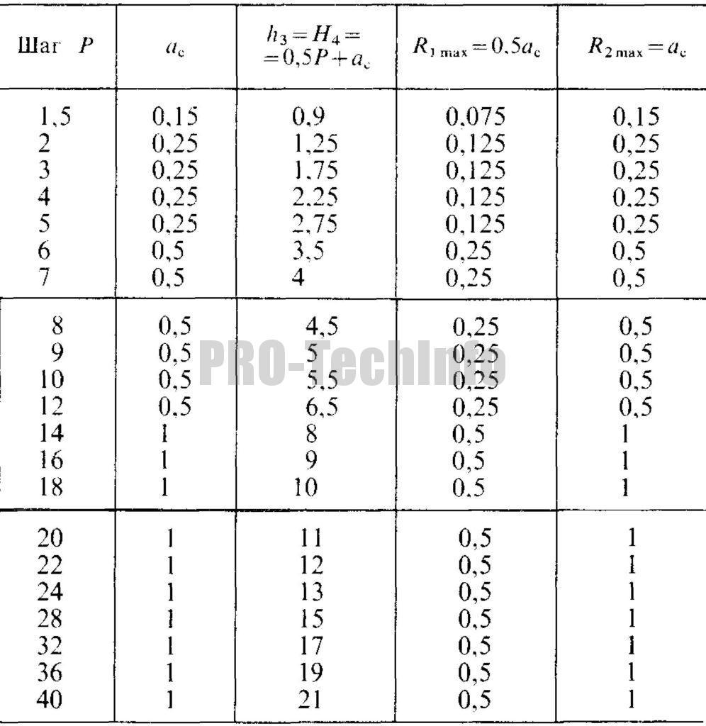 Резьба трапецеидальная однозаходная. Профиль по ГОСТ 24737