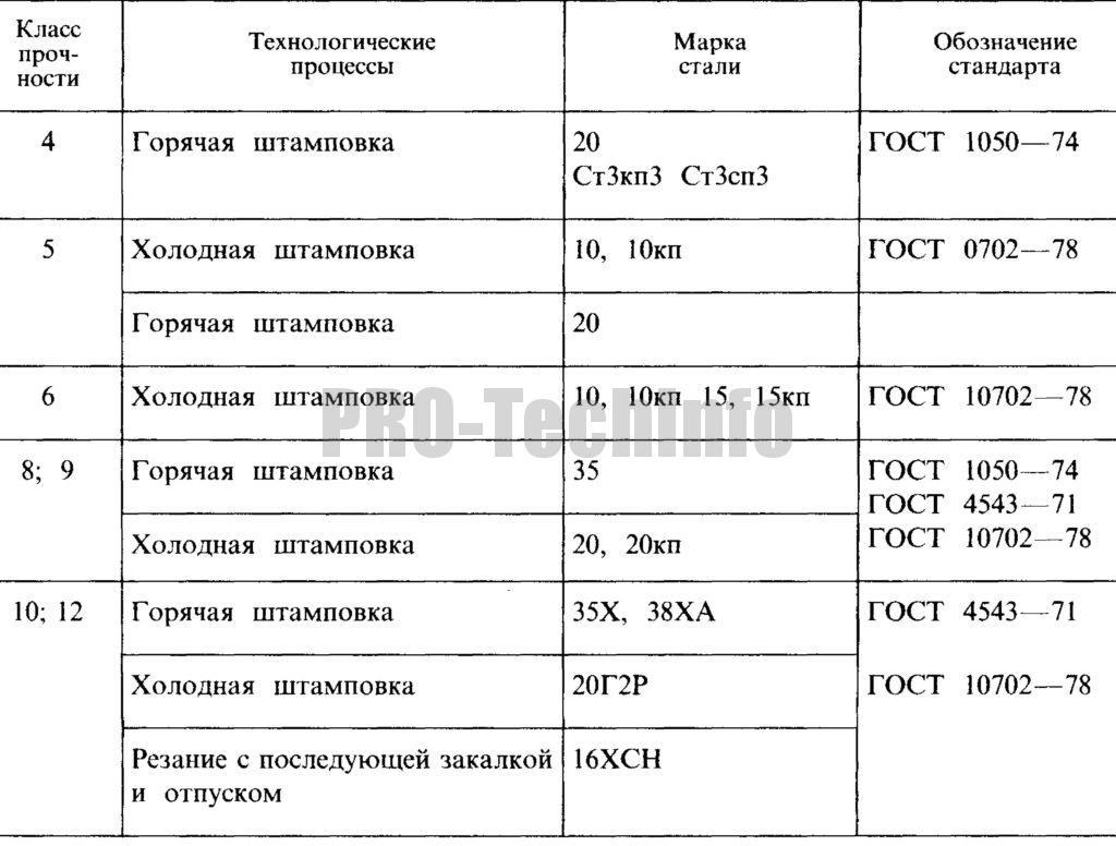 Материал для гаек по ГОСТ 1759.5