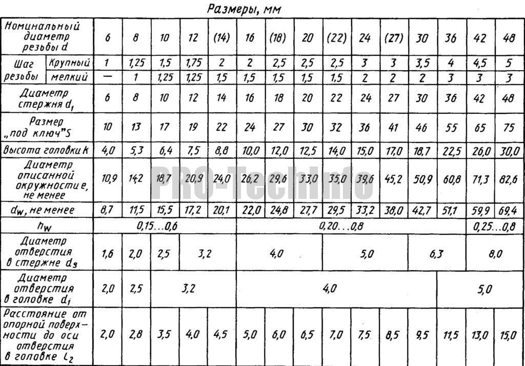 Болты с шестигранной головкой класса точности В по ГОСТ 7798-70 размеры