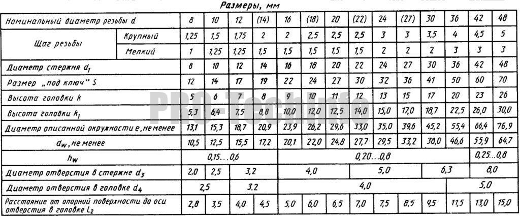 Болты с шестигранной уменьшенной головкой класса точности В по ГОСТ 7796 размеры
