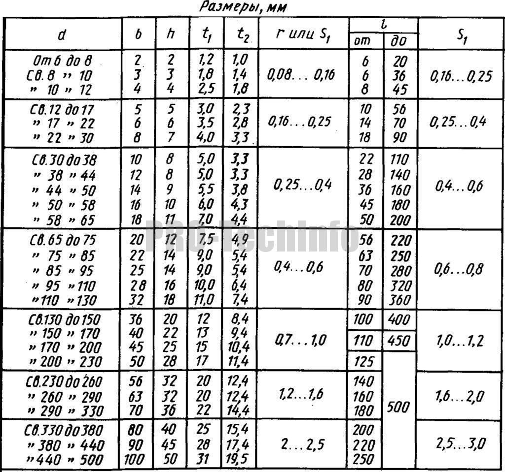 Основные размеры шпонок и сечений пазов