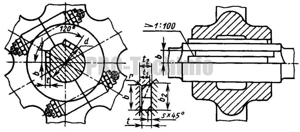 Соединения шпоночные с тангенциальными шпонками по ГОСТ 24069-80 и ГОСТ 24070-80