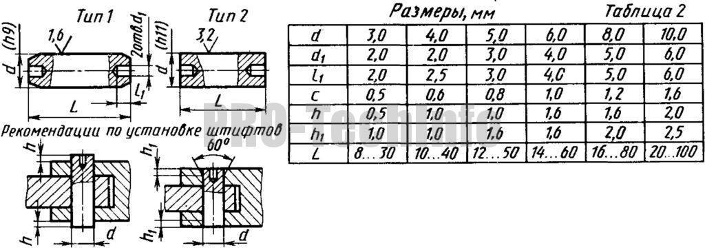Штифты цилиндрические заклепочные ГОСТ 10774-80 (СТ СЭВ 1486-78)