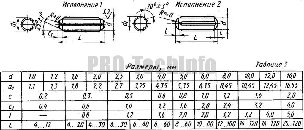 Штифты цилиндрические насеченные ГОСТ 12850-80 (СТ СЭВ 1484-78)
