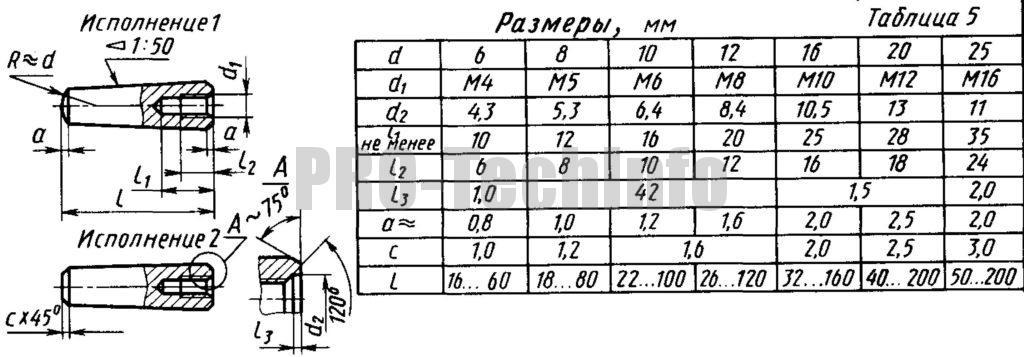 Штифты конические с внутренней резьбой незакаленные ГОСТ 9464-79 (СТ СЭВ 283-87)