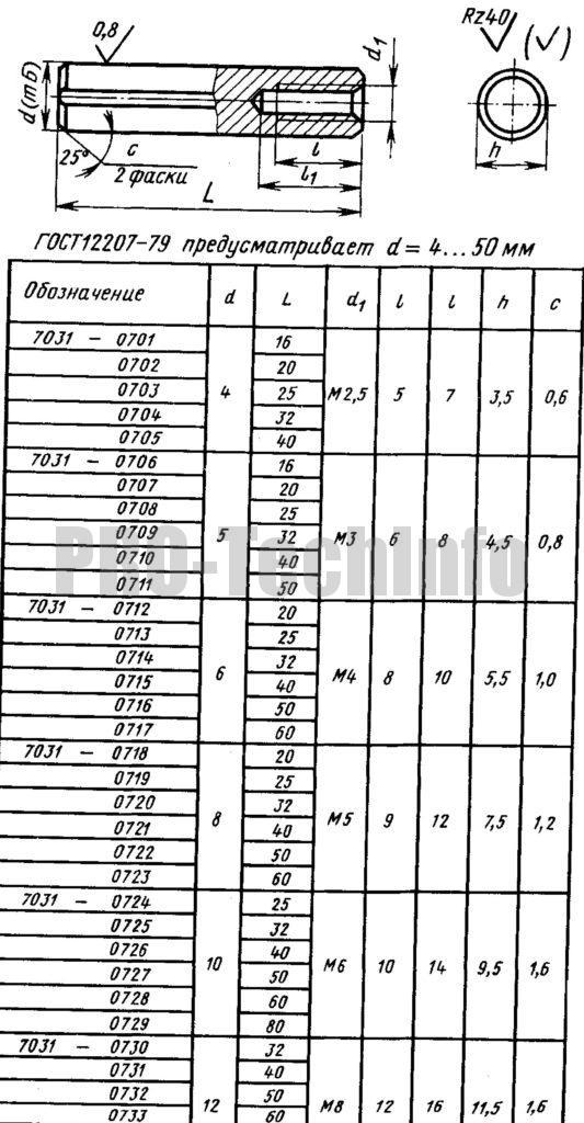 Штифты цилиндрические с внутренней резьбой по ГОСТ 12207-79